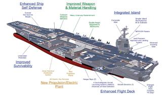 Cavi energia e cavi telecom per la portaerei U.S.S. Gerald R. Ford