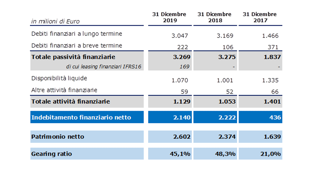 INDEBITAMENTO FINANZIARIO NETTO