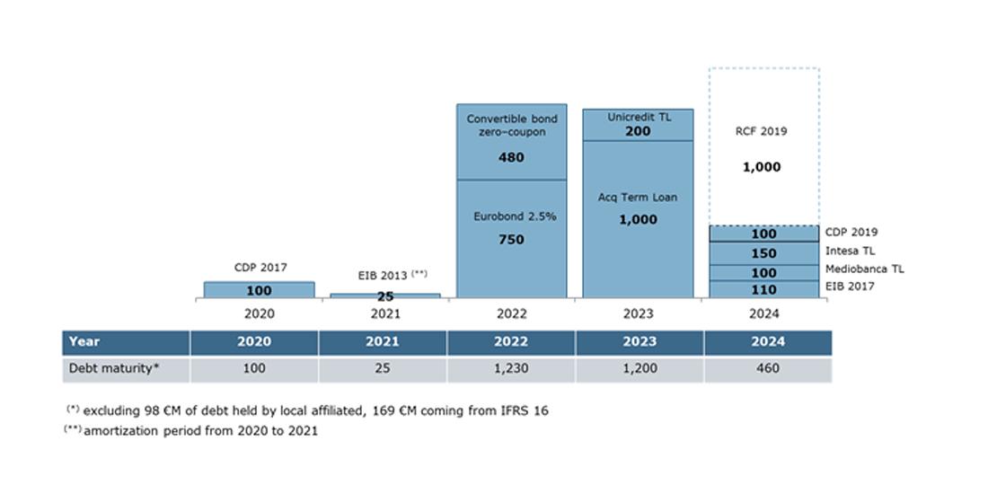 Financial debt maturity as at 31 December 2019 (€M)