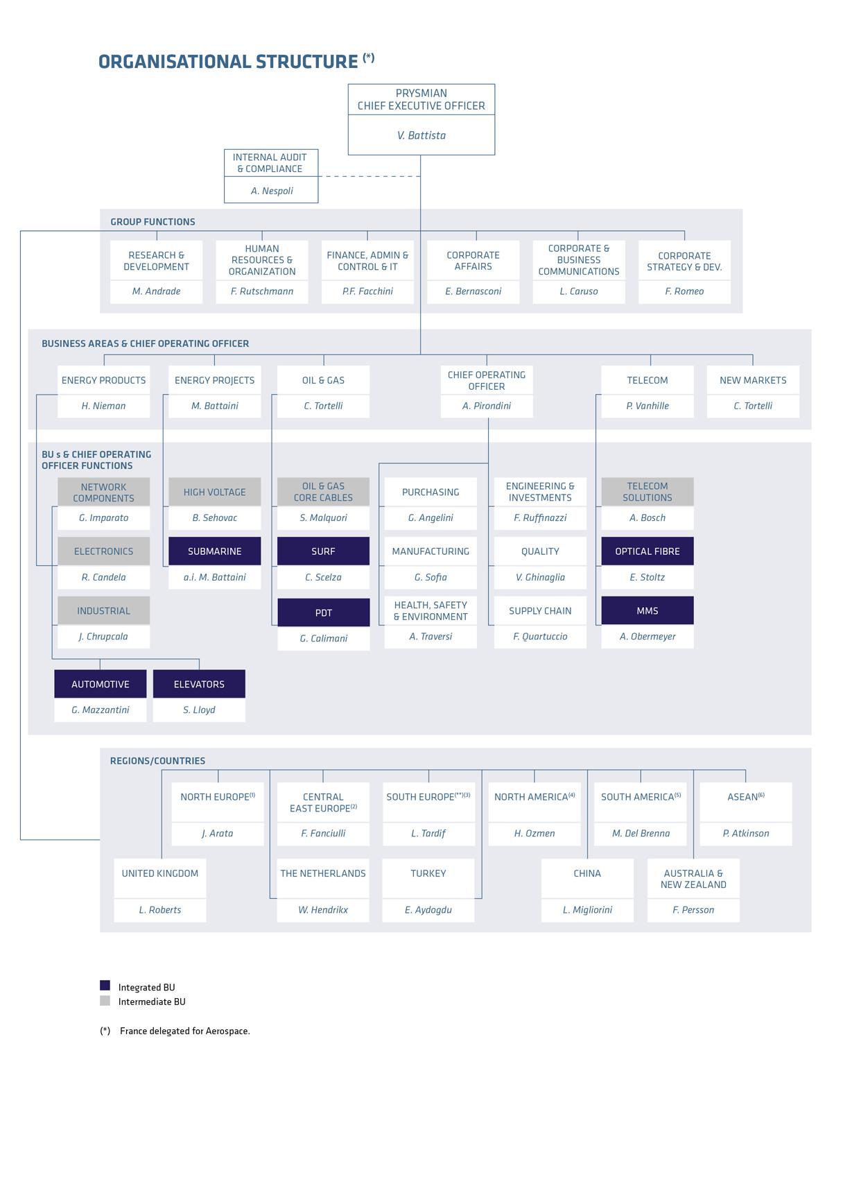 en about us organizational structure image - World Vision Organizational Structure
