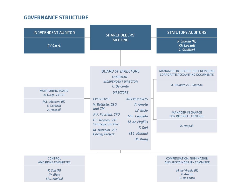 Corporate governance | Prysmian Group