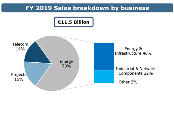 600x400_Sales-breakdown-business-2.1.png
