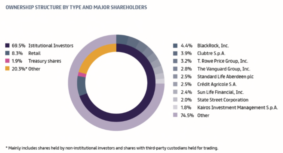 Ownership Structure Prysmian Group