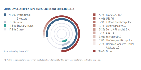 EN-1-share-onwnership-2021-600x300.png