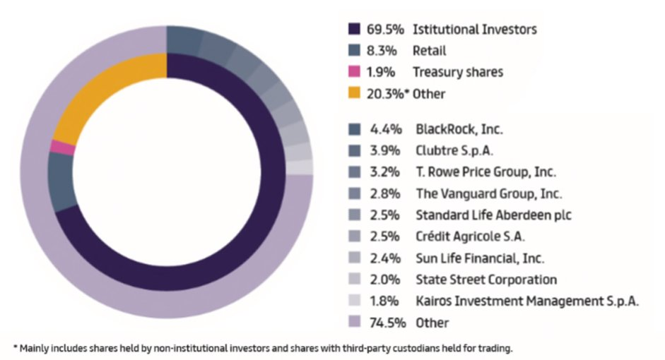 Ownership structure by type and major shareholders