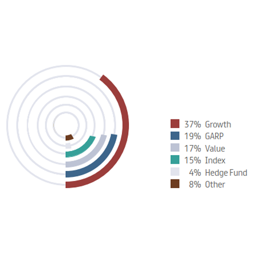 Institutional investors by geographical area