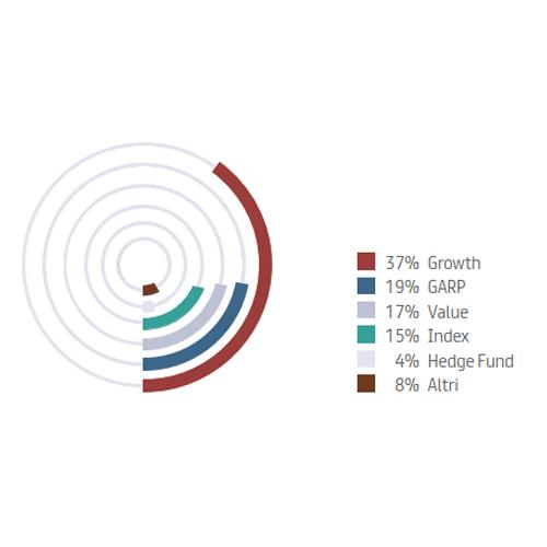 Investitori istituzionali divisi per approccio di investimento