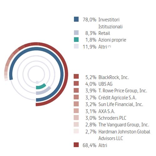 Azionariato per tipologia e azionisti rilevanti