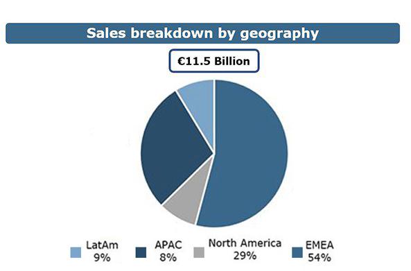 Prysmian%20Group%20Sales%20breakdown%20by%20geography.jpg