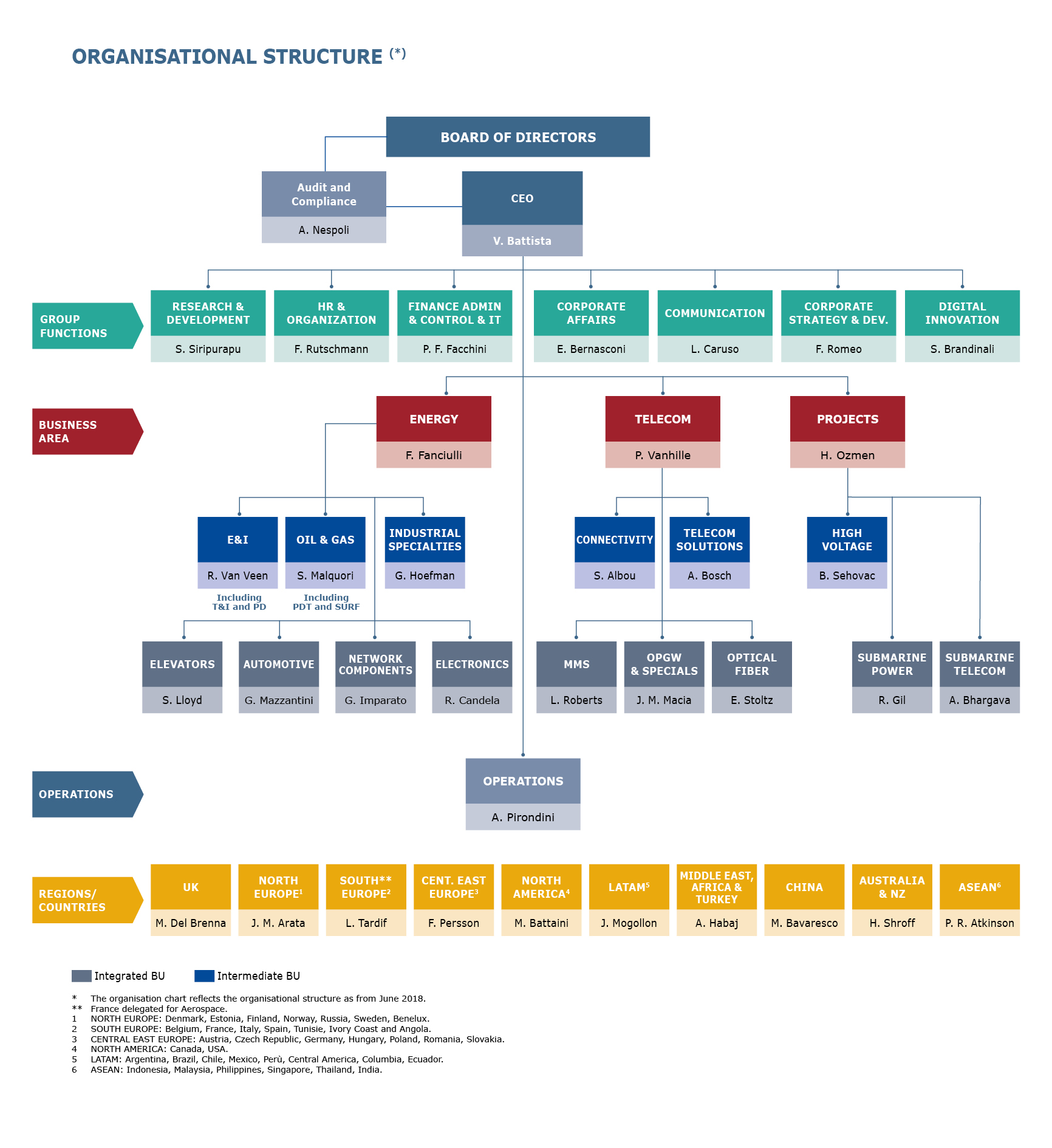 organisational structure prysmian group thermal power plant diagram