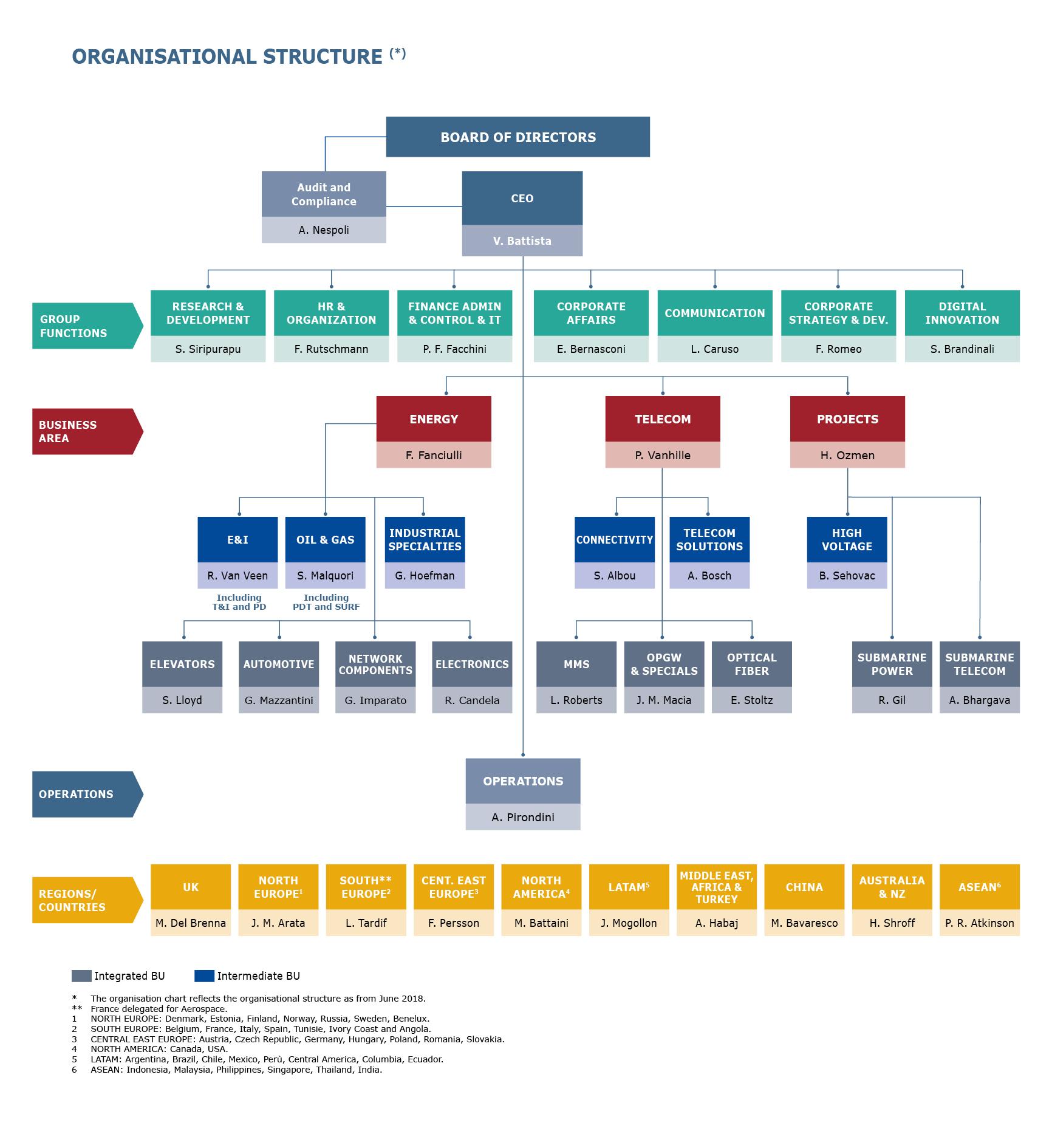 Organisational Structure Prysmian Group