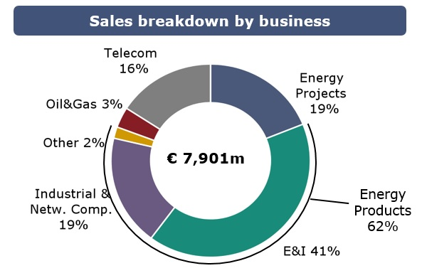 Sales Breakdown 2017 by BU.jpg