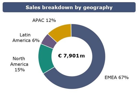 Sales Breakdown 2017 by GEO.jpg