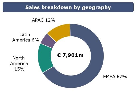 Sales Breakdown 2017 by GEO.jpg