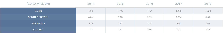 Telecom Financial Results