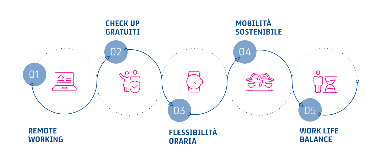 Work-life Balance: le best practices del nostro HQ a Milano