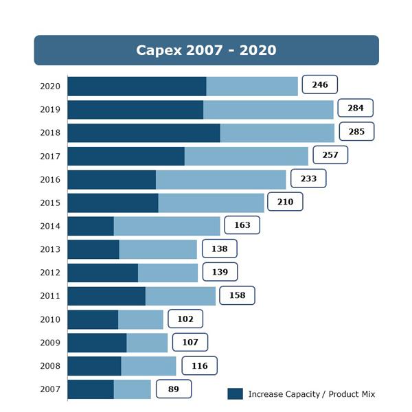 capex-EN-2007-2020-600x600.png