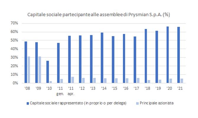 capitale-sociale-670x400.png