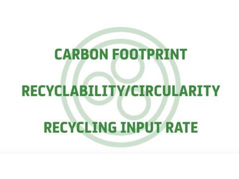 Carbon Footprint, Reciclability/Circularuty, Recycling Input Rate