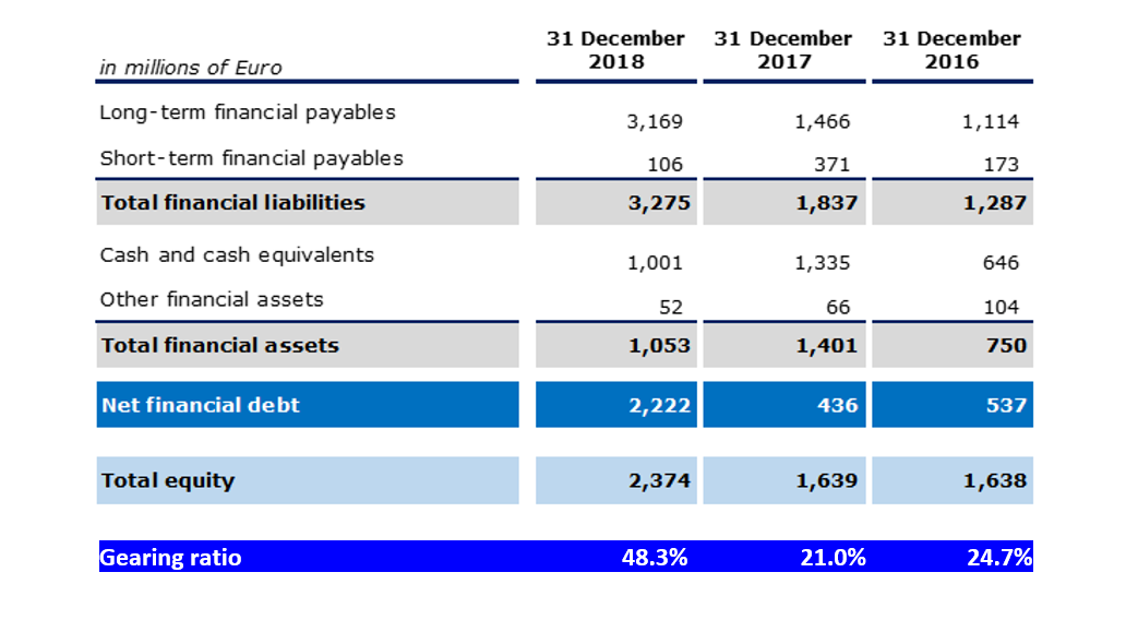 NET FINANCIAL DEBT
