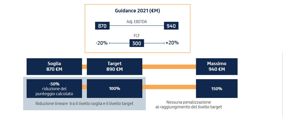 Guidance 2021 e condizione di accesso al Piano