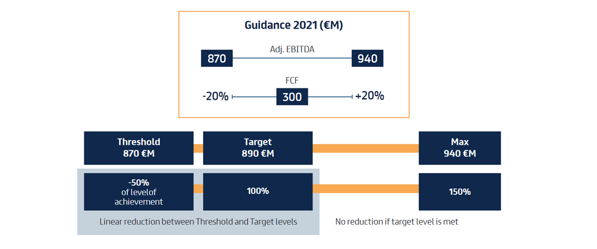 2021 Guidance and MBO Plan access condition