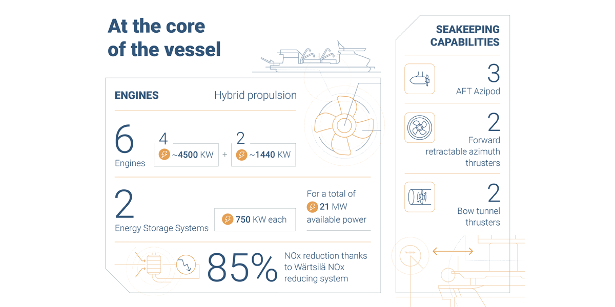 The most efficient and greener engines for a record-breaking vessel