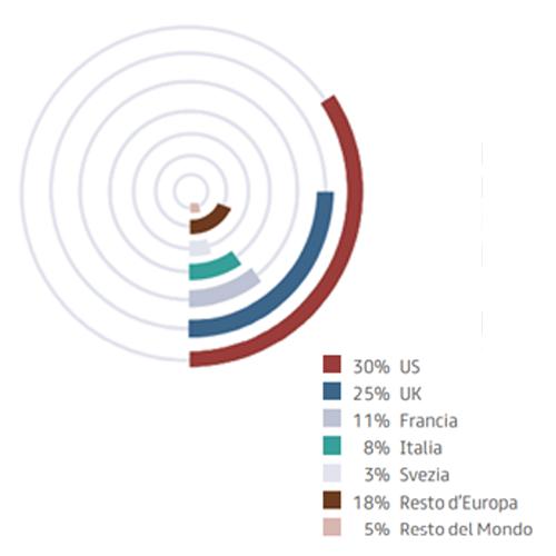 Investitori istituzionali divisi per area geografica