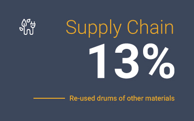 key-sustainability-numbers-from-word-barbato-supply-chain-re-used-drums.jpg