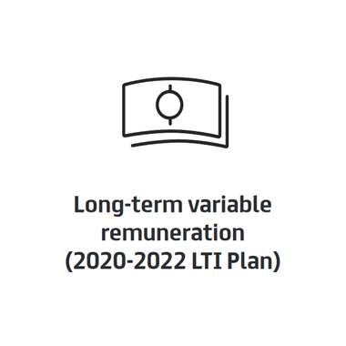 Long-term variable remuneration (2021 LTI Plan)