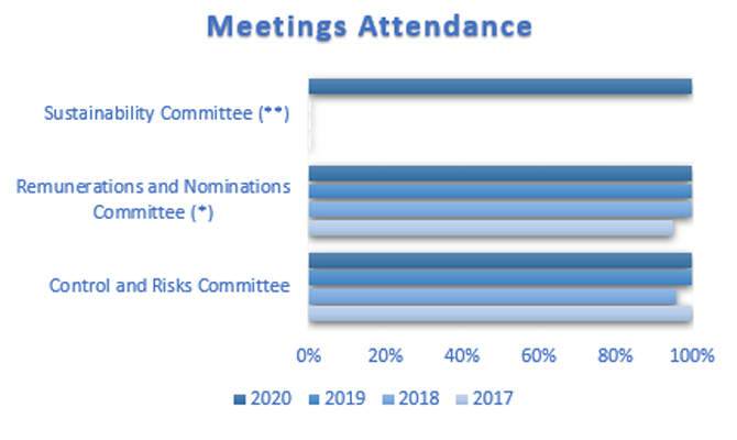 meetings-attendance-670x400.png