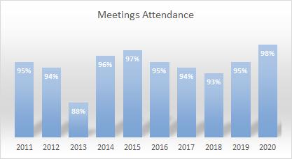 meetings-attendance.png