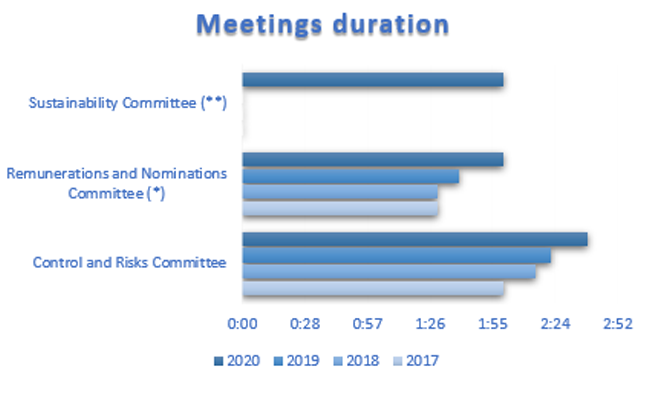 meetings-duration-670x400.png