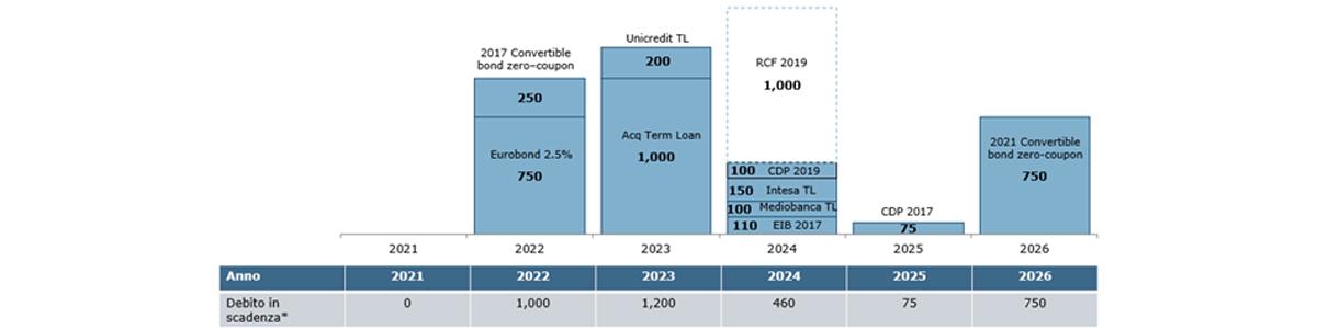 Scadenza del Debito al 31 dicembre 2020