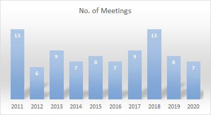 number-of-meetings.png