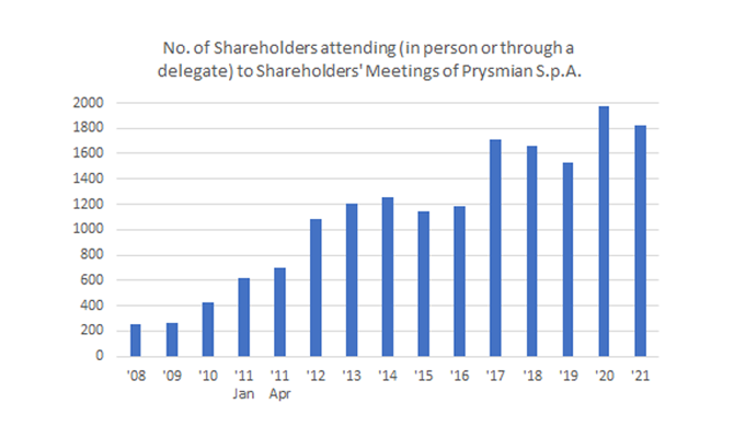 number-of-shareholders-670x400-2.png