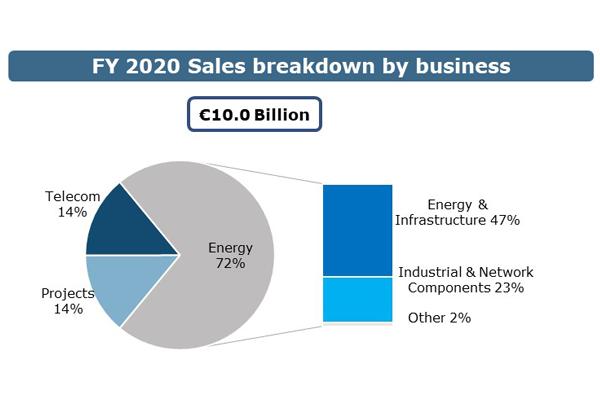 sales-breakdown-2020-business-600x400.JPG