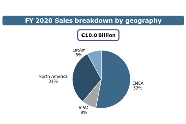 sales-breakdown-2020-geography-v2-600x400.png