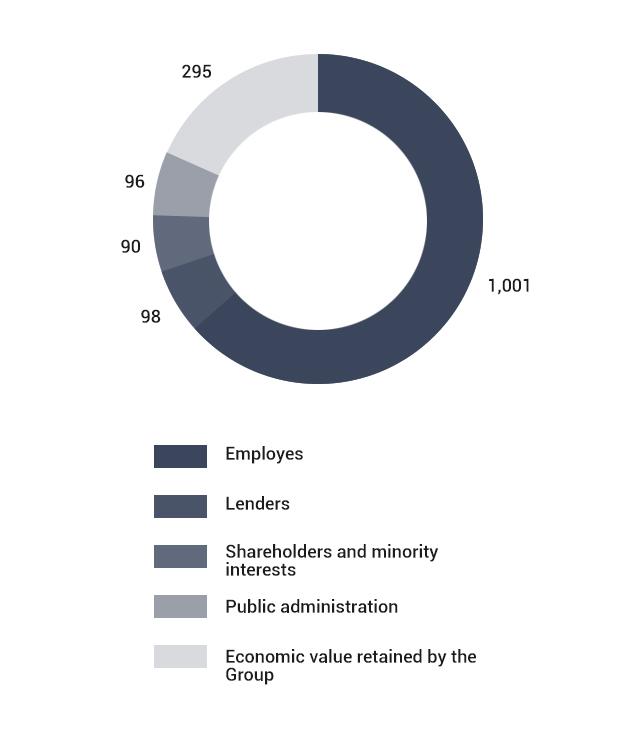 Distribuzione del valore economico agli stakeholder